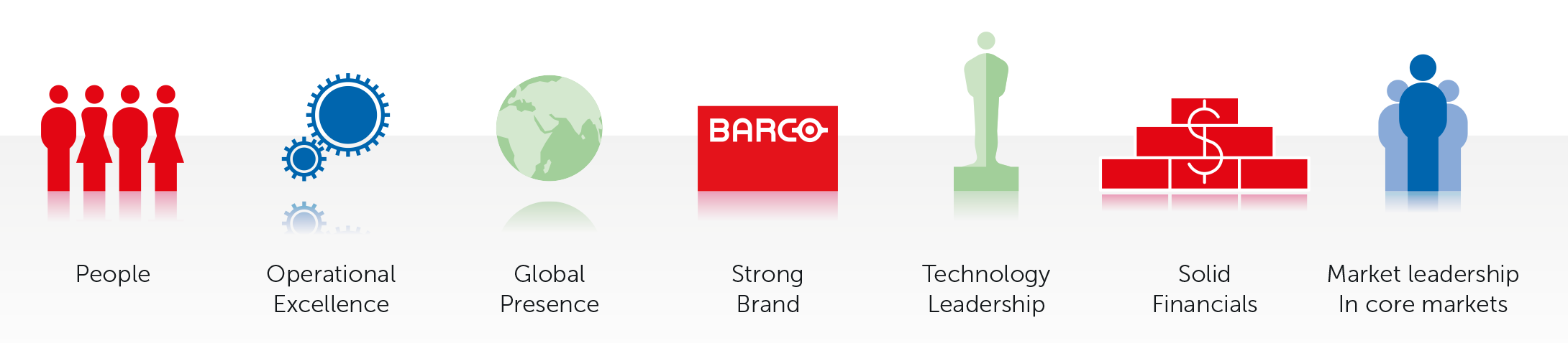 Barco strengths