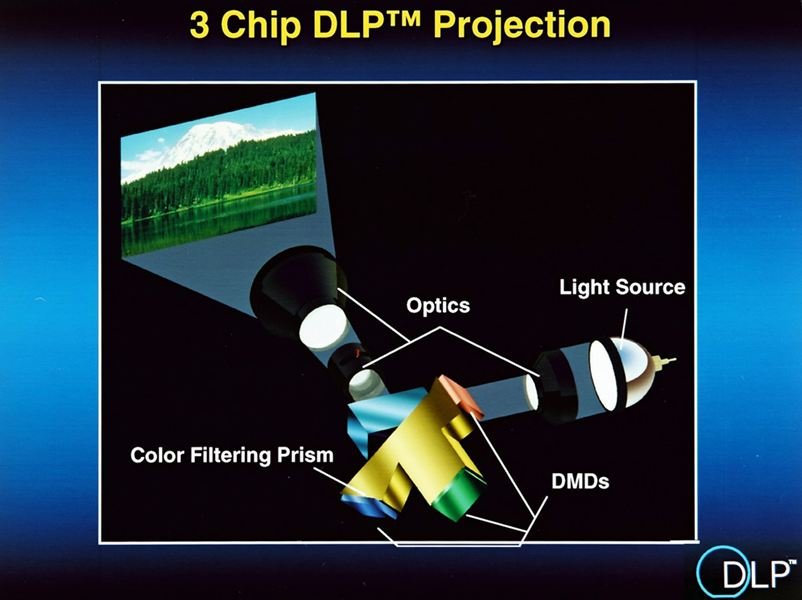 Three-chip DLP projection