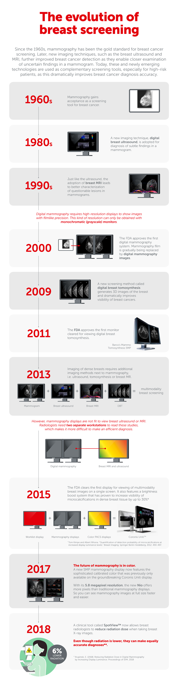 The evolution of breast screening - infographic by Barco