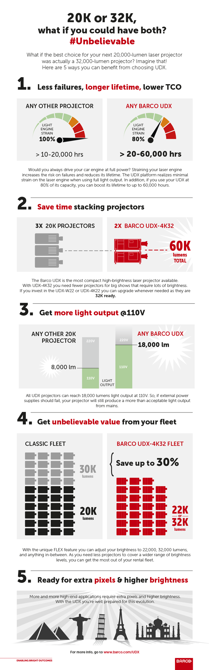 News | Infographic: what if the best choice for your next 20K lumens