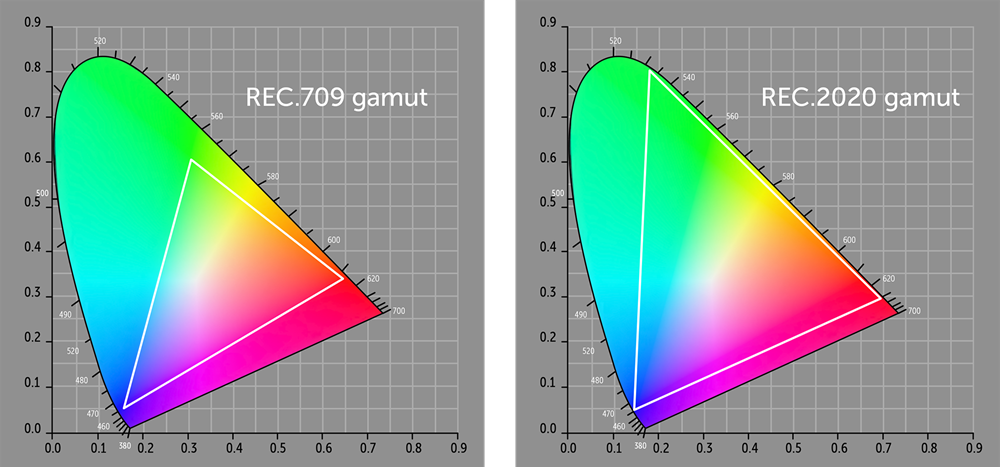 REC gamut comparison REC709 vs REC2020
