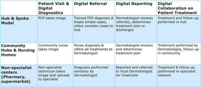 Teledermatology models & pathways