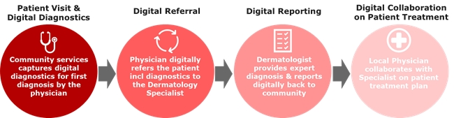Teledermatology workflow