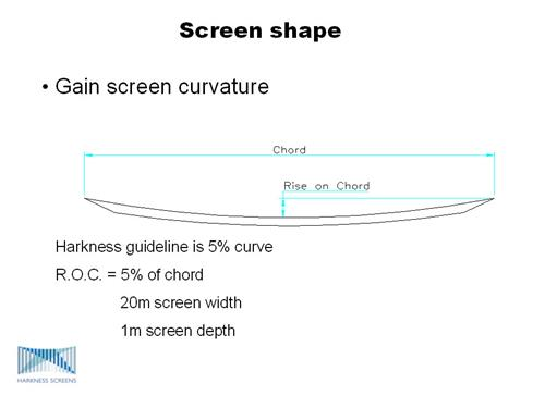 Screen shape